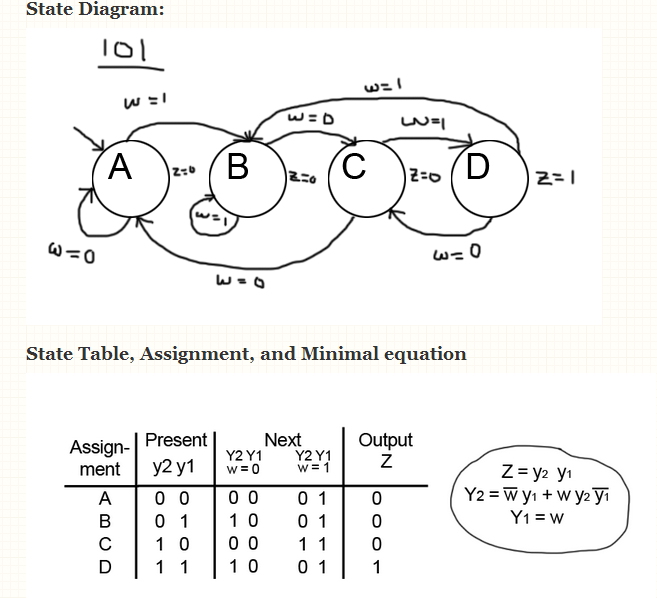 Solved: State Diagram: State Table, Assignment, And Minima ...