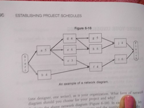 Solved Evaluate The Network Diagram In The Picture In Ea