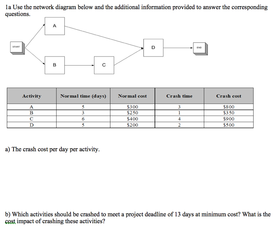 Solved use the network diagram below and the additional i la use the network diagram below and the additional information provided to answer the corresponding questions ccuart Images