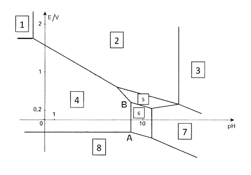 1 pourbaix diagram the pourbaix diagram of lead chegg pourbaix diagram the pourbaix diagram of lead ccuart Image collections