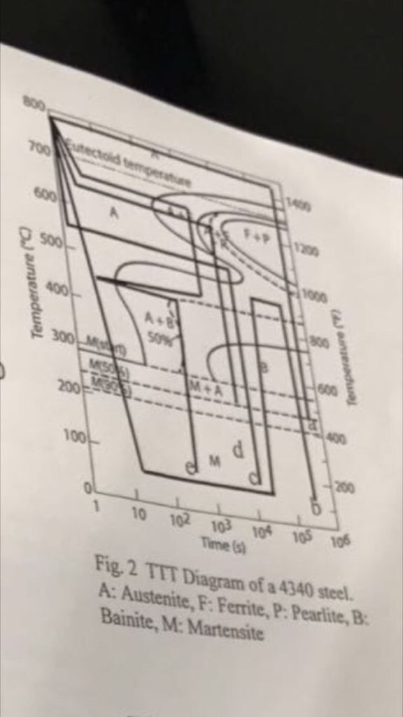 D what is the amount of th utectic microstrue chegg question d what is the amount of th utectic microstrueture 41 the ttt diagram of a 4340 steel is sh ccuart Choice Image