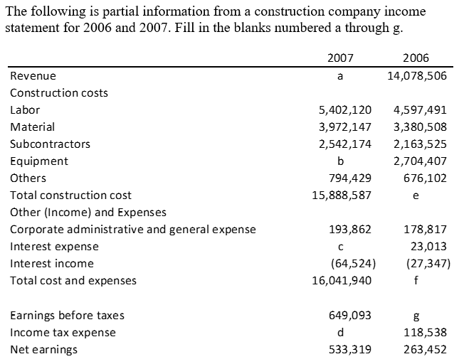 question the following is partial information from a construction company income statement for 2006 and 20