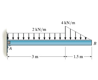 Solved: Draw The Shear Diagram For The Beam. Follow The Si ...