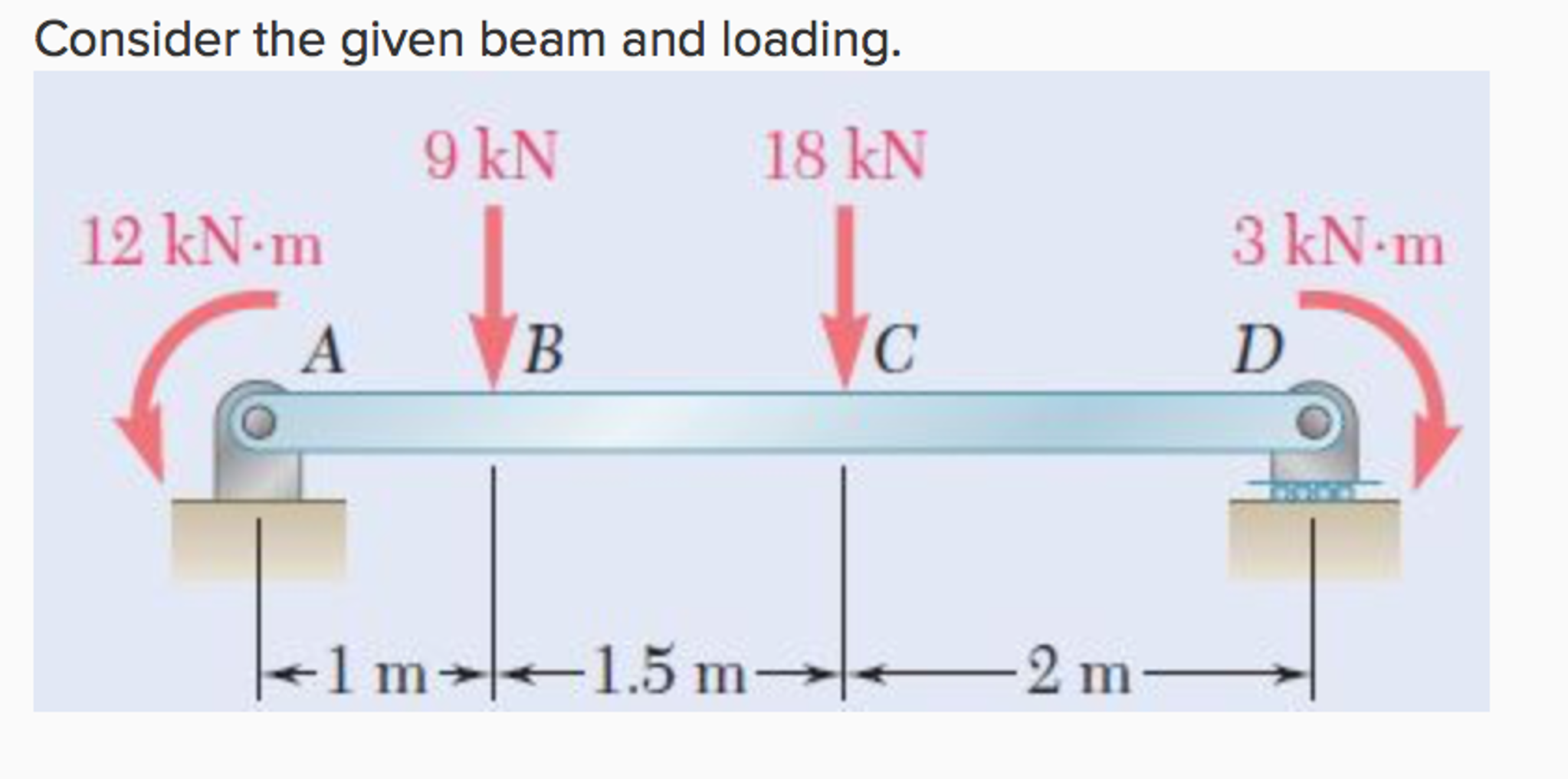 Draw The Bending Moment And Shear Force Diagrams F Cheggcom Chegg Diagram Solved For