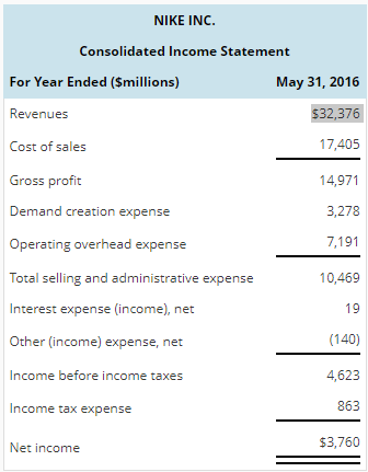 Accounting archive november 09 2017 chegg nike inc consolidated income statement may 31 2016 32376 17405 14971 3278 7191 10469 19 altavistaventures Image collections