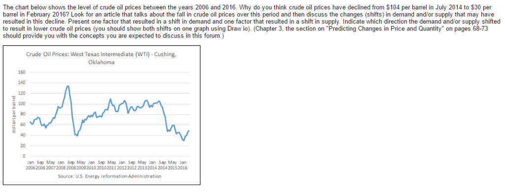 Solved: The Chart Below Shows The Level Of Crude Oil Price