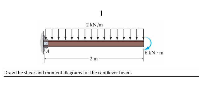 solved draw the shear and moment diagrams for the cantile rh chegg com draw the shear and moment diagrams for the overhang beam 6-22 draw the shear and moment diagrams for the simply supported beam