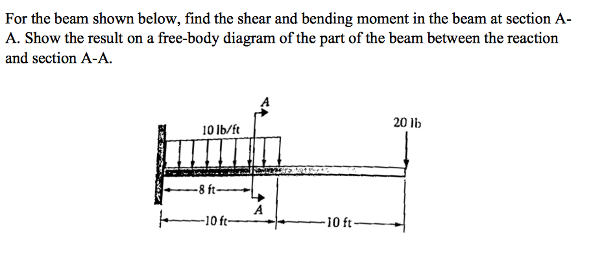 Solved For The Beam Shown Below Find Shear And Bendi Of Reactant Bending Moment On Diagram