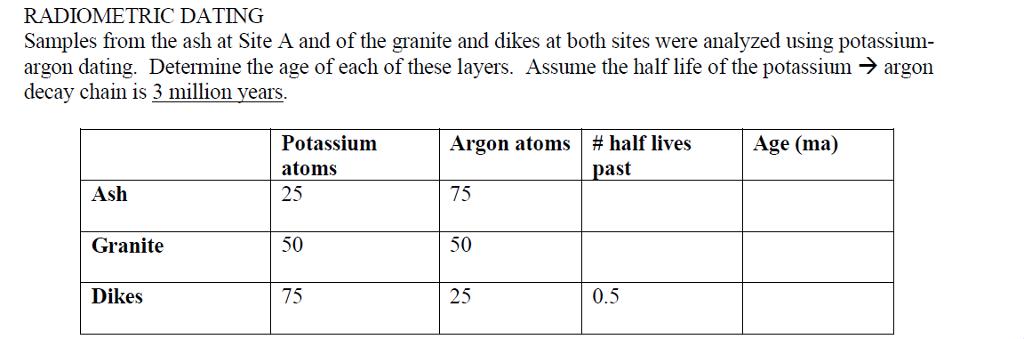 radiometric dating sample problem
