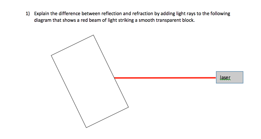 Solved Explain The Difference Between Reflection And Refr