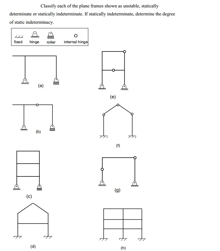 Image For Classify Each Of The Plane Frames Shown As Unstable, Statically  Determinate Or Statically