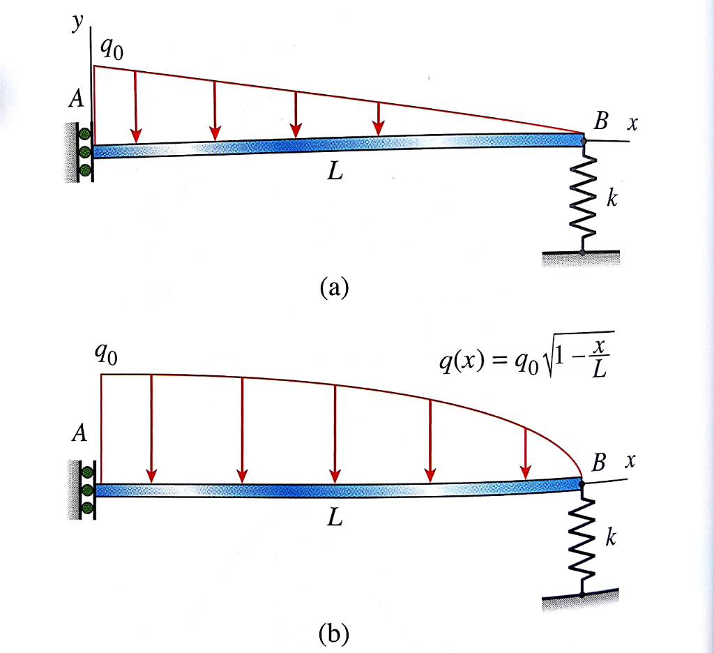 Solved 45 31 Draw The Shear Force And Bending Moment Dia Diagram Diagrams For Beam Ab With A Sliding Support At An Eastic Spring Constant K B Acted Upon