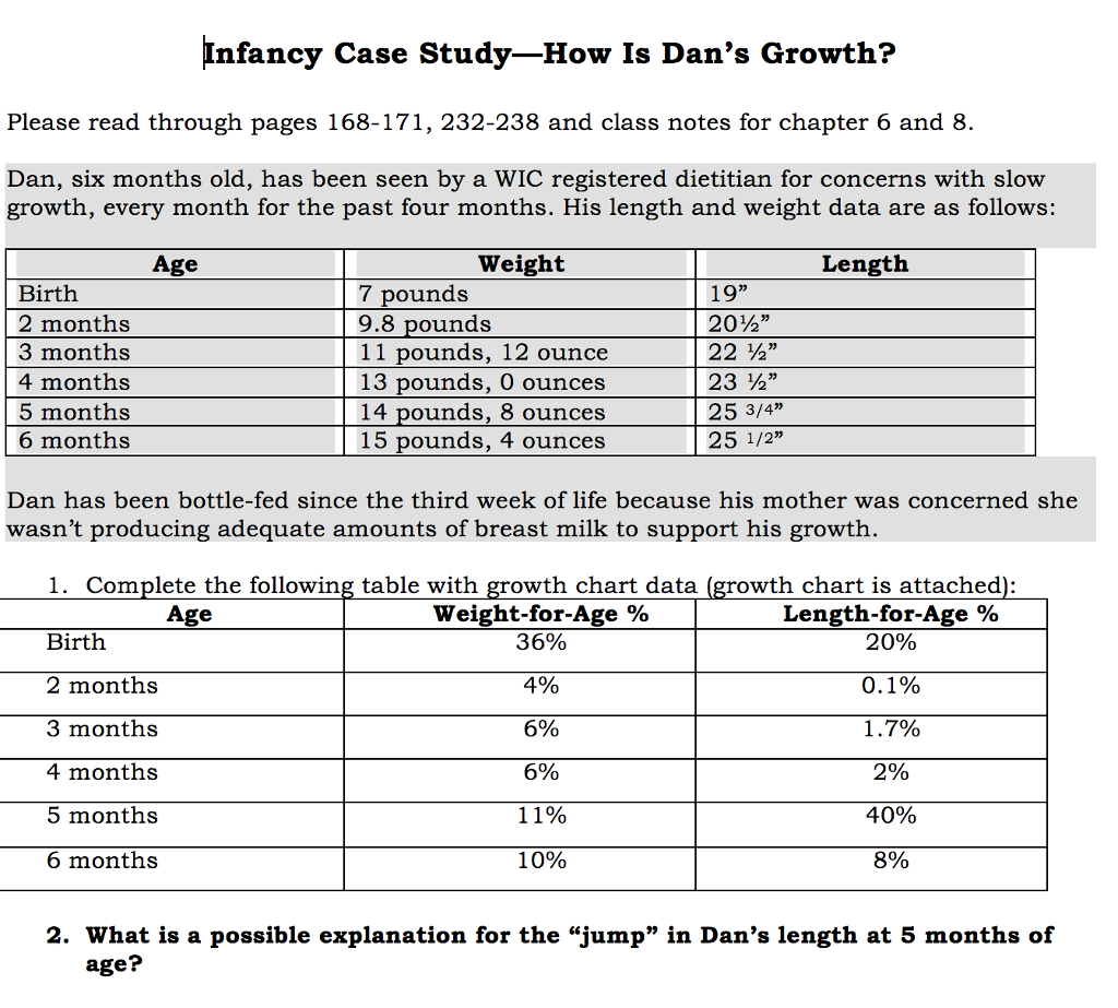 Nfancy Case Study How Is Dans Growth Please Read Chegg