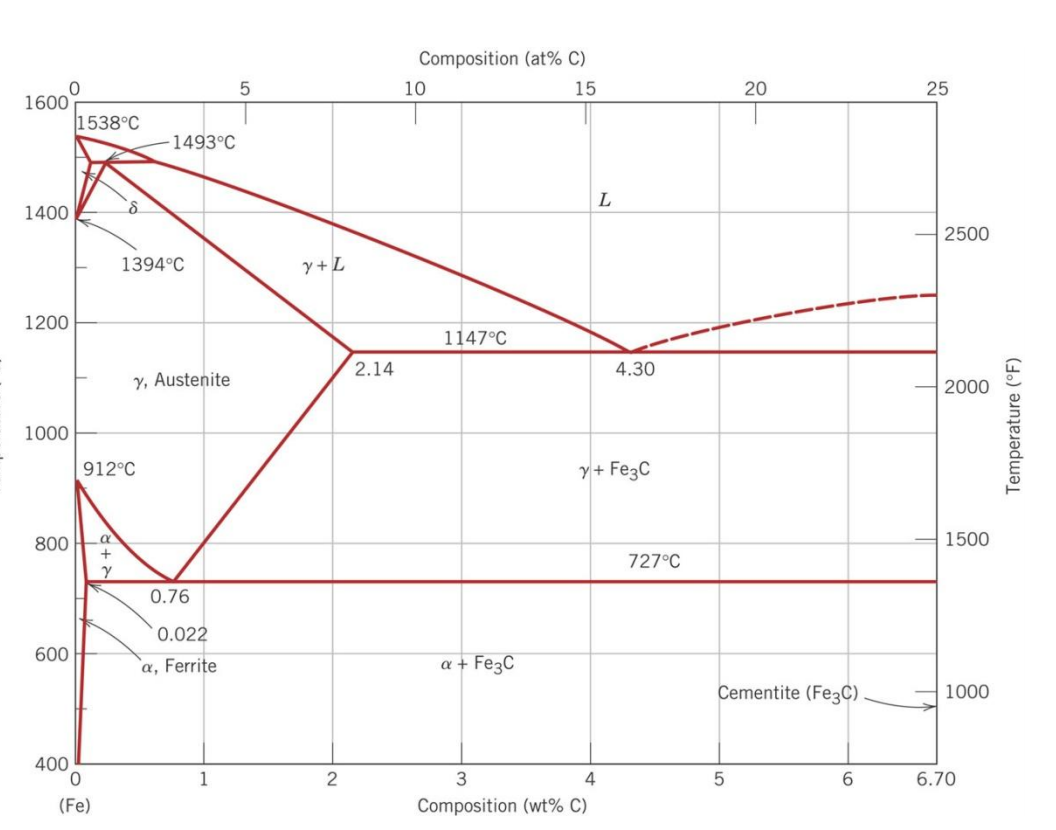 Solved the iron iron carbide fe fe3c phase diagram is s expert answer ccuart Image collections