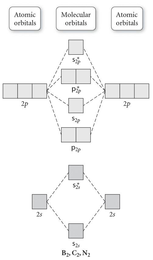 32 B2 Molecular Orbital Diagram Manual Guide