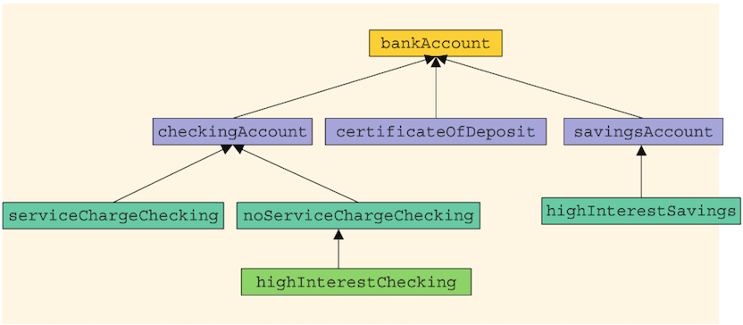 Solved: C++ Banks Offer Various Types Of Accounts, Such As ...