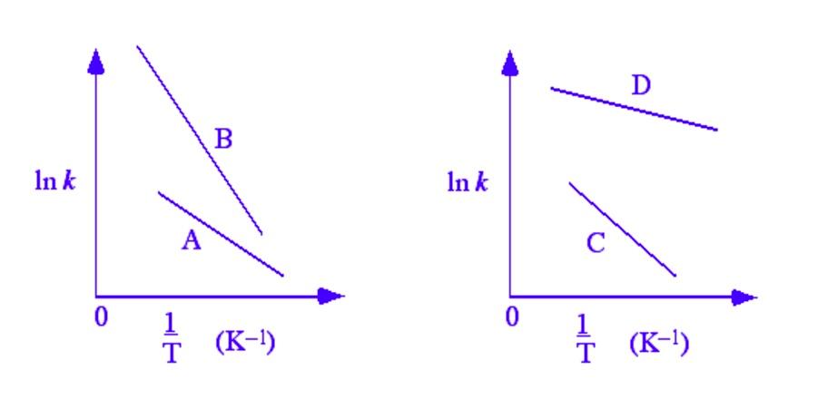 In k In k T (K-1)