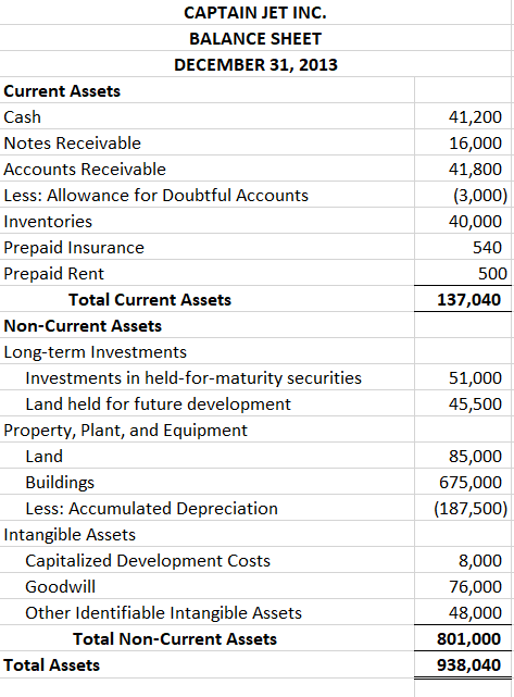 solved need help preparing balance sheet for 2014 i have