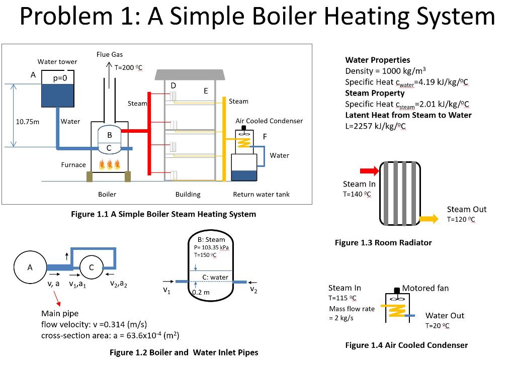 Problem 1: A Simple Boiler Heating System Flue Gas... | Chegg.com