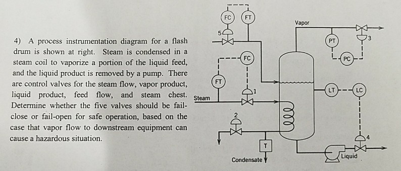 Solved fc ft vapor 4 a process instrumentation diagram fc ft vapor 4 a process instrumentation diagram for a flash drum is ccuart Choice Image