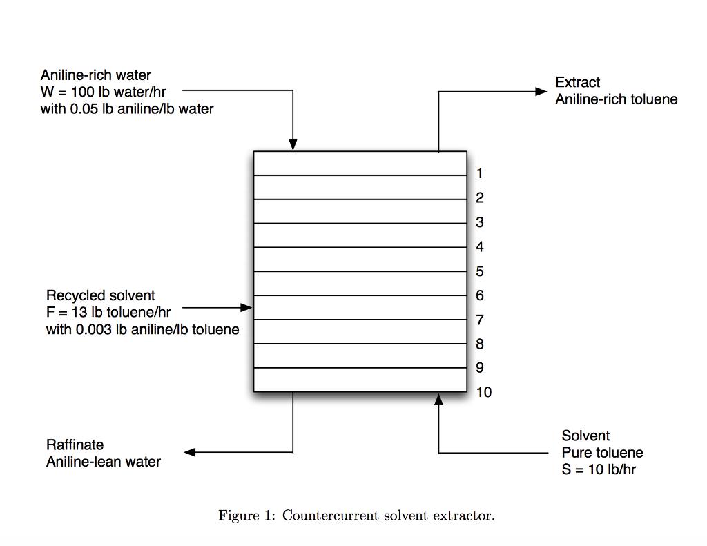 The Countercurrent Tower Shown In Figure 1 Contain Chegg Com