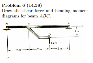 Cool Solved Draw The Shear Force And Bending Moment Diagrams F Wiring 101 Ouplipimpapsstreekradiomeanderfmnl