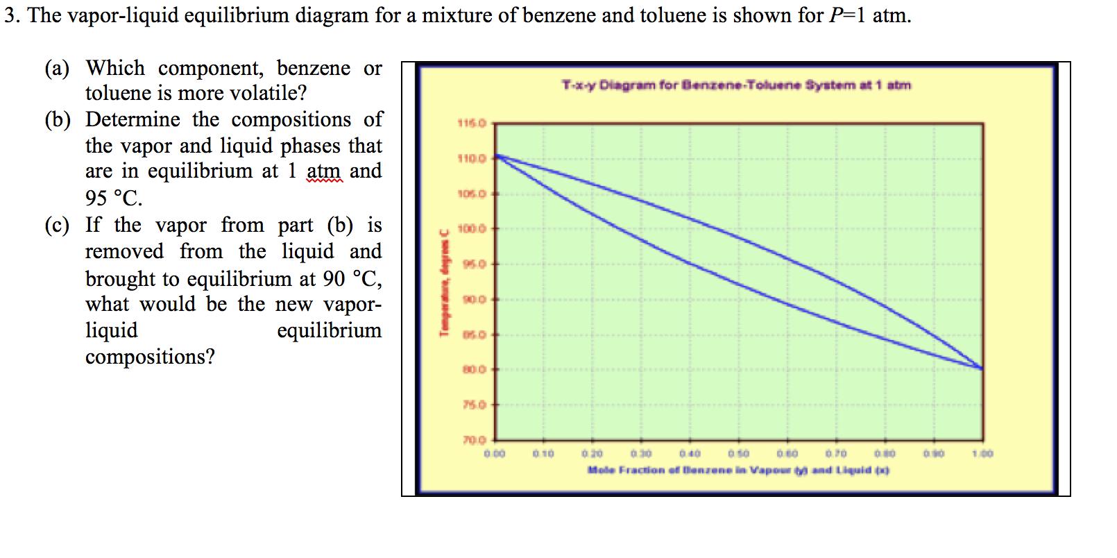 the vapor liquid equilibrium diagram for a mixture chegg com