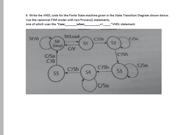 Solved  Write The Vhdl Code For The Finite State Machine G
