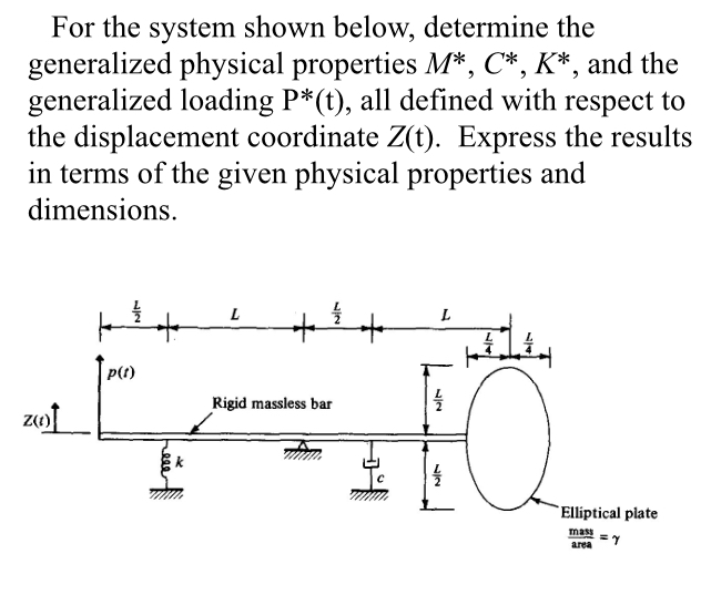 What Is The Free Body Diagram For The System Depic Chegg
