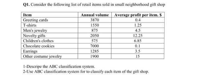 Solved Consider The Following List Of Retail Items Sold I