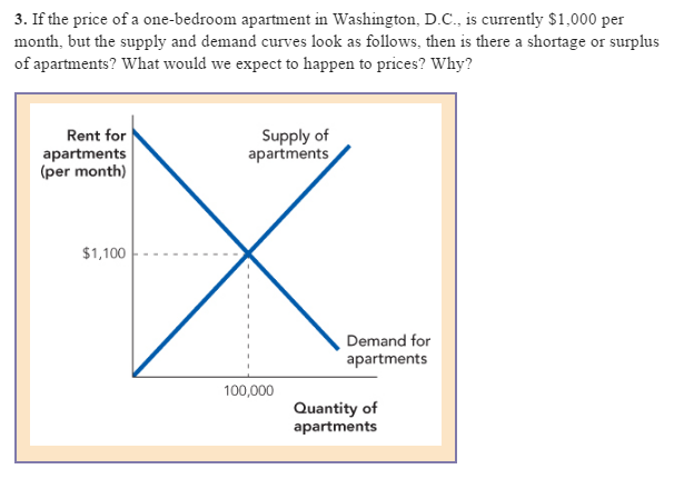Solved If The Price Of A Onebedroom Apartment In Washing Custom 1 Bedroom Apartments In Washington Dc