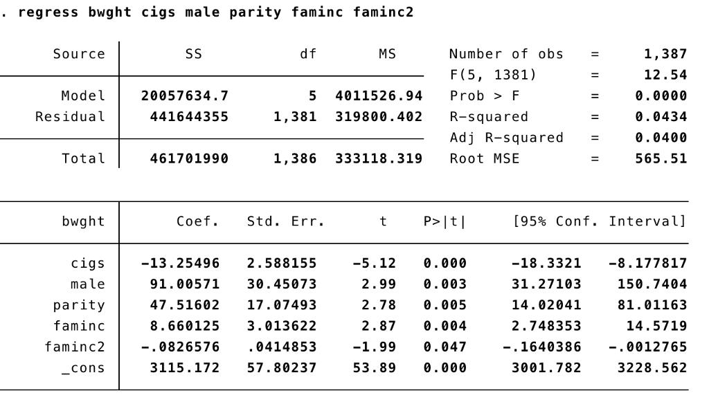 Solved Stata Multiple Regression Analysis Consider The M