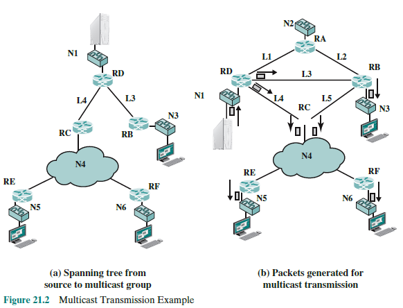 Most Multicast Routing Protocols, Such As MOSPF, M
