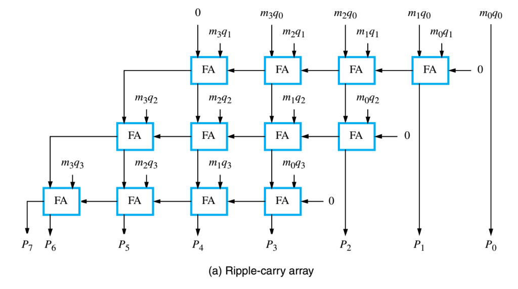 Solved  Delay In Multiplier Arrays Is Investigated In This