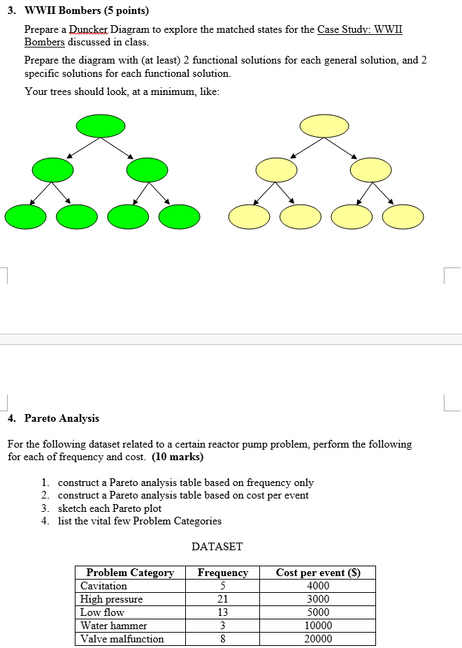 Prepare a duncker diagram to explore the matched s chegg question prepare a duncker diagram to explore the matched states for the case study wwii bombers discusse ccuart Images