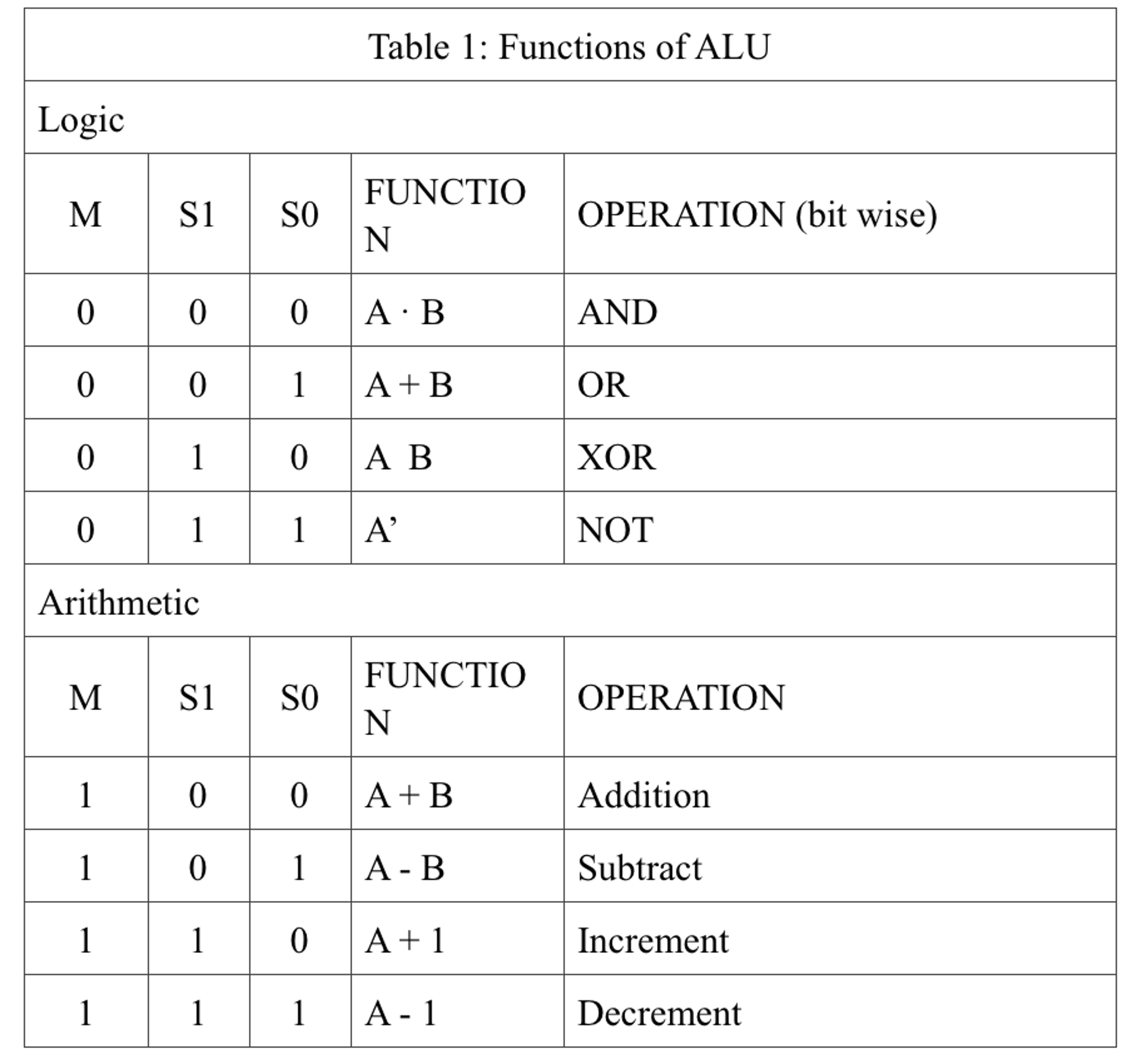 Table 1: Functions of ALU Logic FUNCTIO OPERATION (bit wise) AND OR XOR