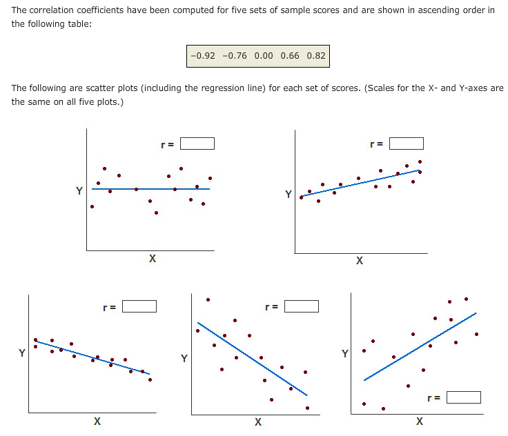 how to solve for the correlation coefficient