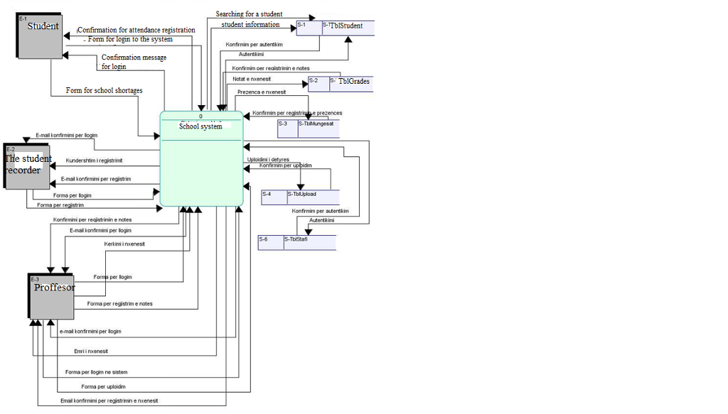 Solved Hello I Need An Dfd Data Flow Diagram For Ecommer