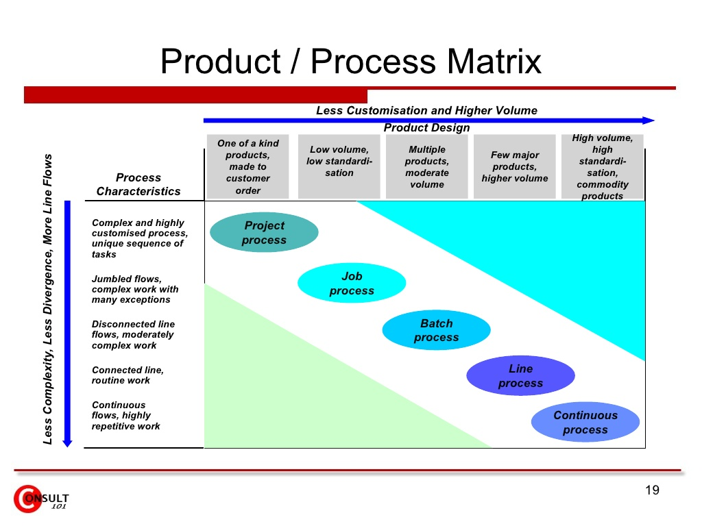 Solved: Explain Why The Product/Process Matrix Idea As Sho ...