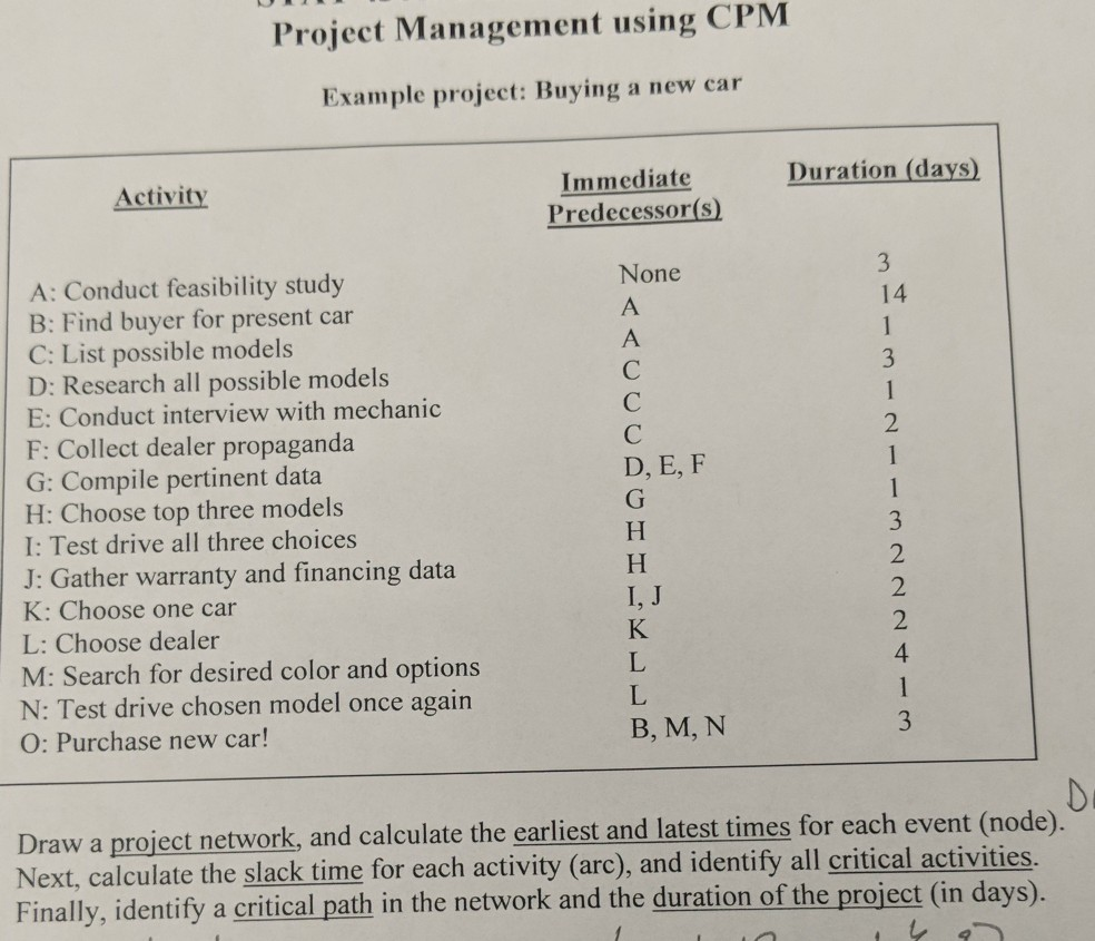 Solved Project Management Using Cpm Example Project Buyi