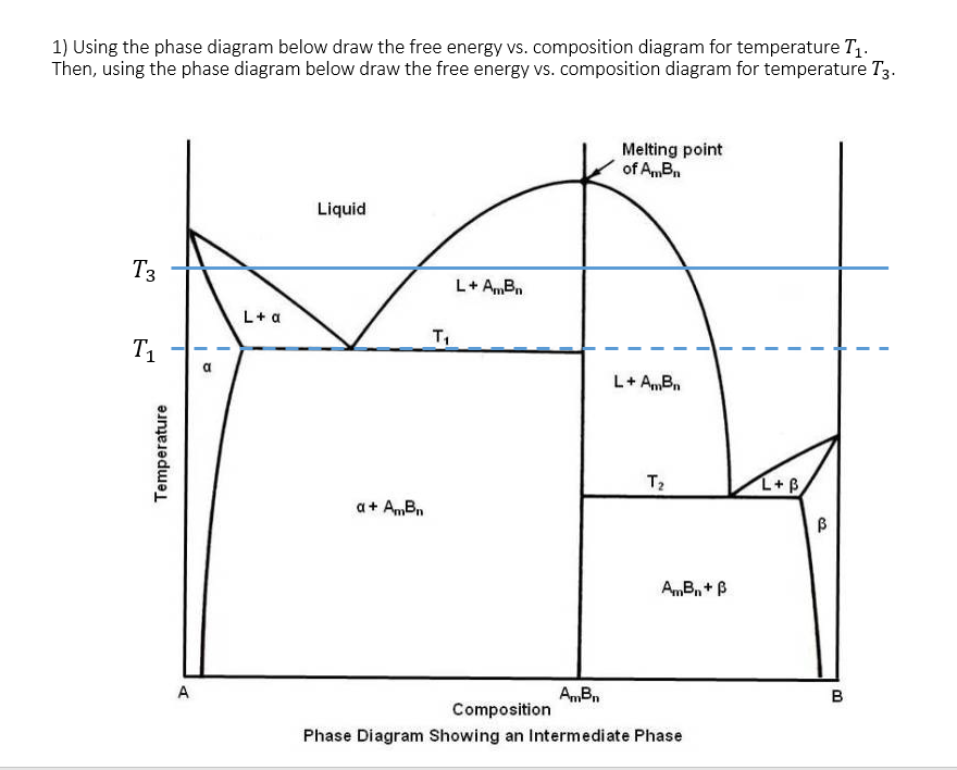 Solved 1 using the phase diagram below draw the free ene 1 using the phase diagram below draw the free energy vs composition diagram for ccuart Images