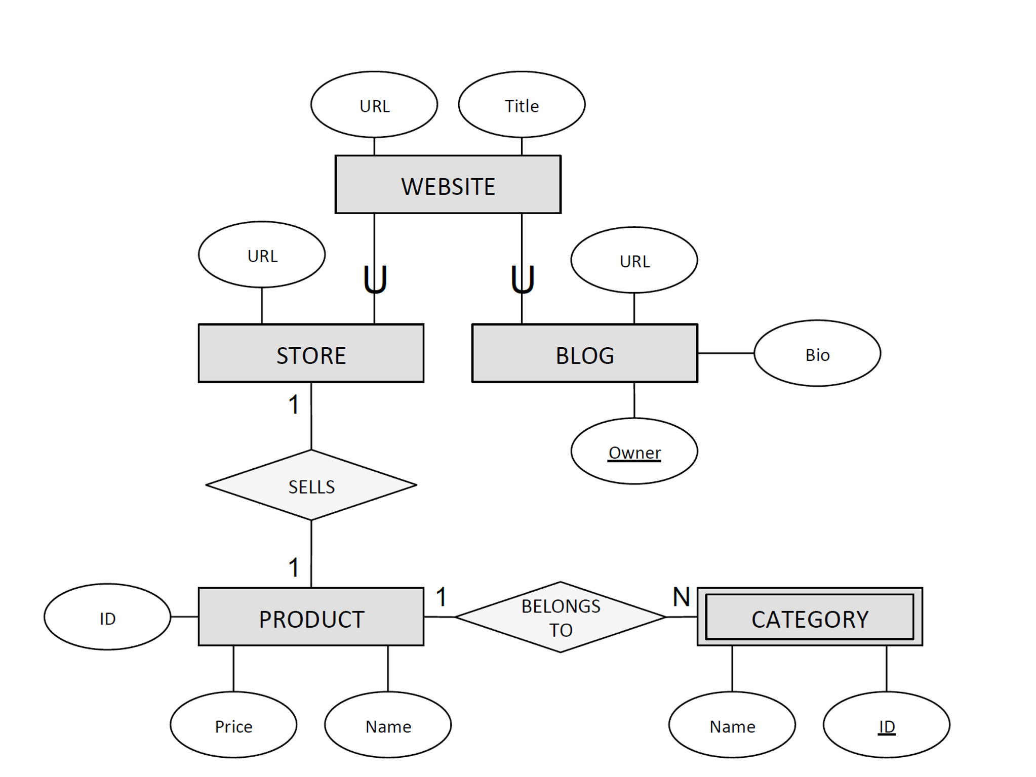 Solved er diagrams database management systems problem url title website url url store blog bio owner sells belongs to id product category price ccuart Images
