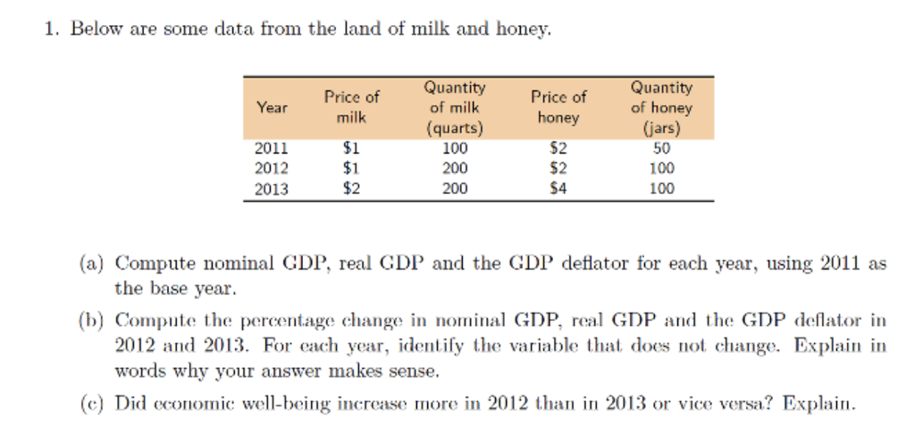 1. Below are some data from the land of milk and honev. Quantity of
