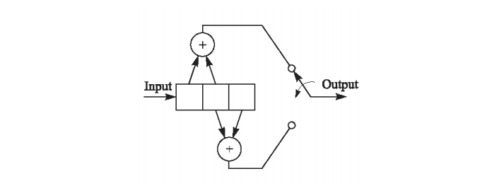 The Block Diagram Of A Binary Convolutional Code I