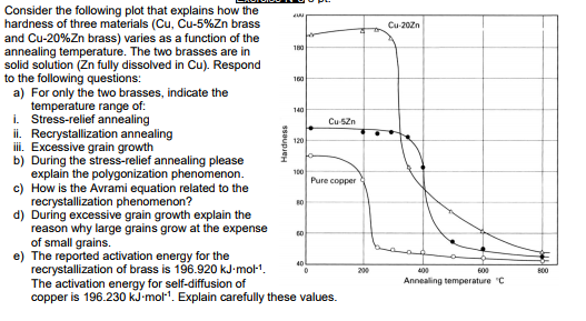 Consider the following plot that explains how the hardness of tree materials (Cu, Cu-5%Zn brass and Cu-20%Zn brass) varies as a function of the annealing temperature. The two brasses are in solid solution (Zn fully dissolved in Cu). Respond to the following questions: a) For only the two brasses, indicate the i. Stress-relief annealing i. Recrystallization annealing ii. Excessive grain growth b) During the stress-relief annealing please Cu-52n explain the polygonization phenomenon Pure copper c) How is the Avrami equation related to the d) During excessive grain growth explain the e) The reported activation energy for the reason why large grains grow at the expense of small grains. recrystallization of brass is 196.920 kJ.mol1 The activation energy for self-diffusion of copper is 196.230 kJ-mol1. Explain carefully these values.