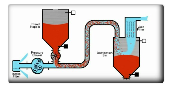 Solved: Perform An Electric Schematic For Pneumatic Grain