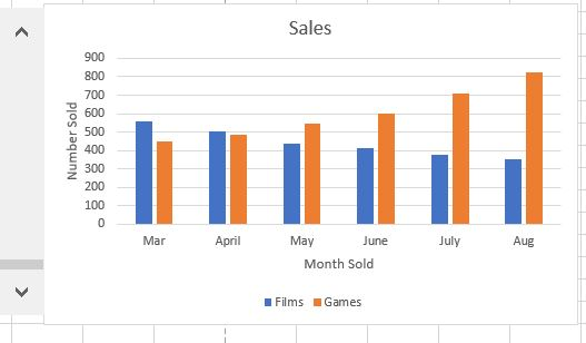 In excel vba code add an embedded chart to a wor chegg sales 700 500 400 2300 3 100 mar april may june july aug month sold films ccuart Images