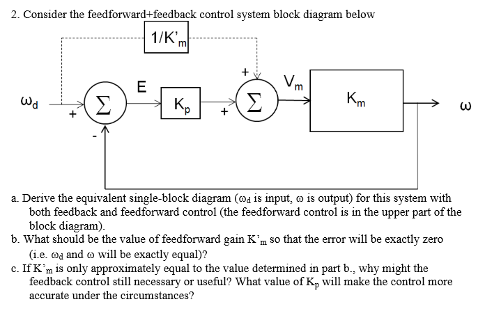 solved 2 consider the feedforward feedback control syste rh chegg com Diagram for Computer Inputs Input and Output Process Example