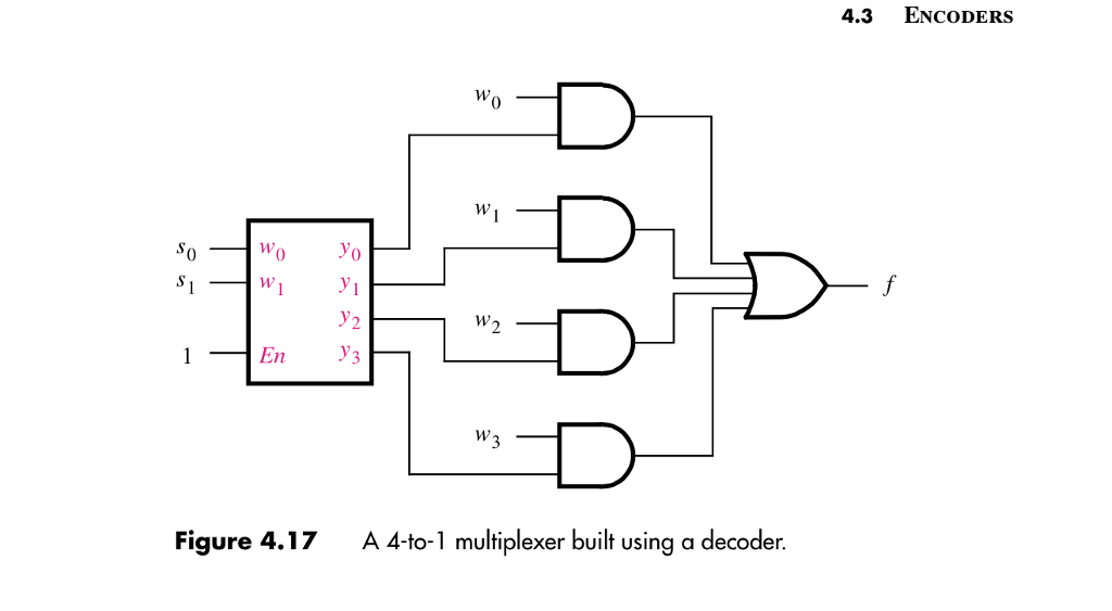 solved  3  implement a 4 1 multiplexer using a 2 4 decoder