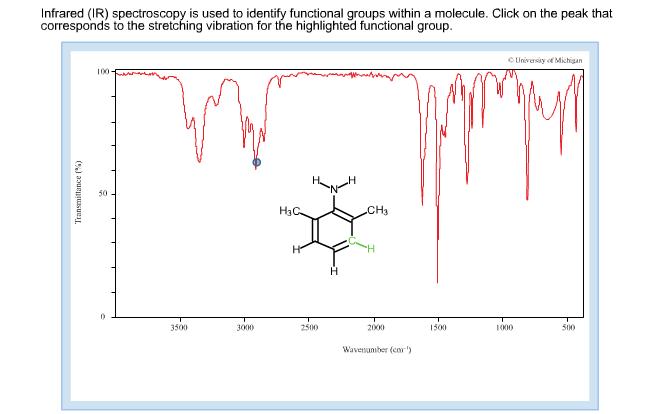 Infrared spectroscopy AS level chemistry
